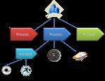 Assessment CobIT - Modelo evaluación